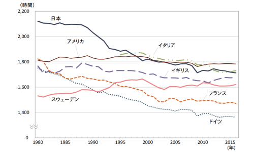 労働時間の比較 一人当たり平均年間総実労働時間(就業者)