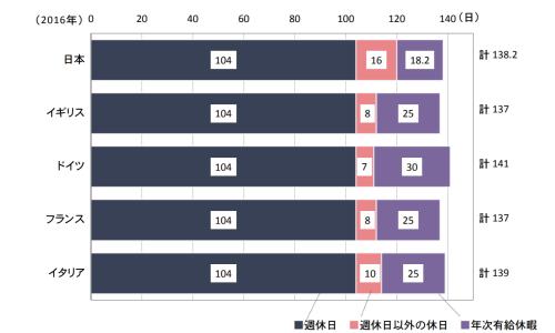 労働時間の比較 年間休日数g