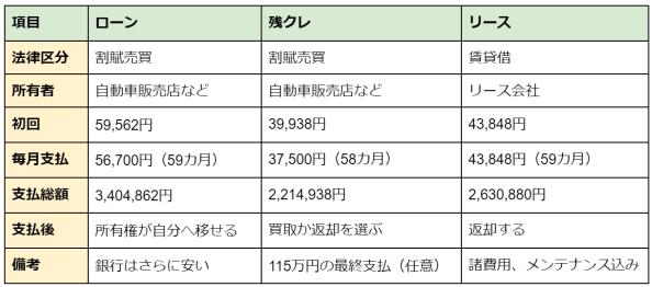 表2 ハリアー支払シミュレーション